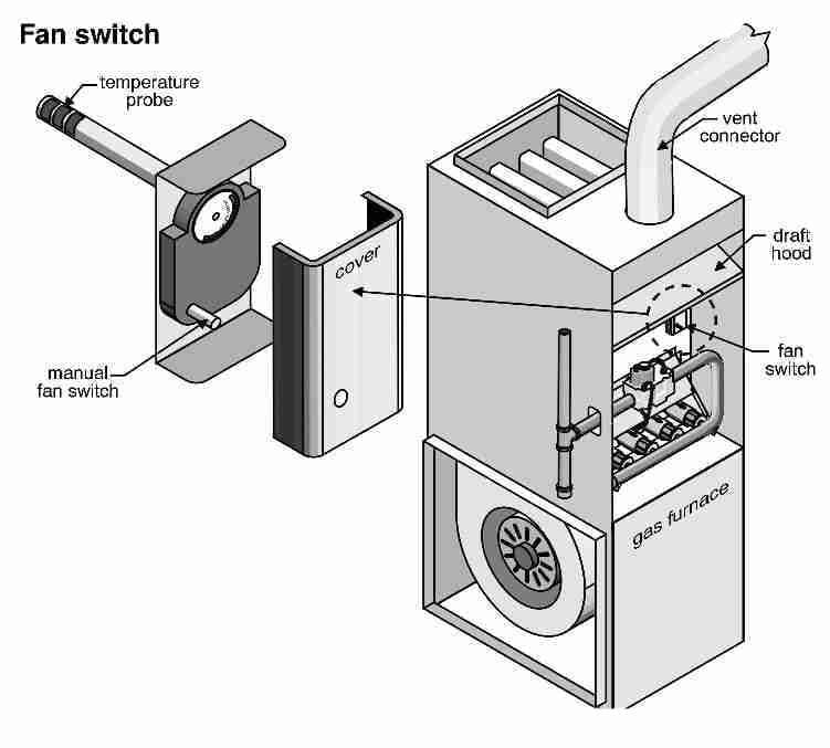 fan limit switch