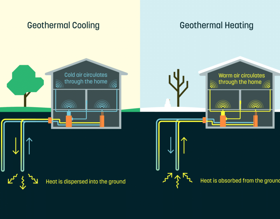 renewable energy heating and cooling