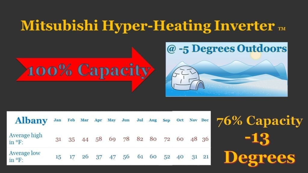 Washington County Oil and Propane - Mitsubishi Hyper-Heating Inverter TM