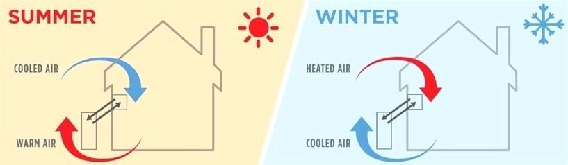 Residential & Commercial Heating & Cooling - Heat Pumps