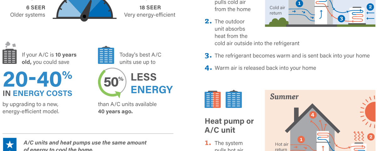 Heat pumps vs traditional furnaces