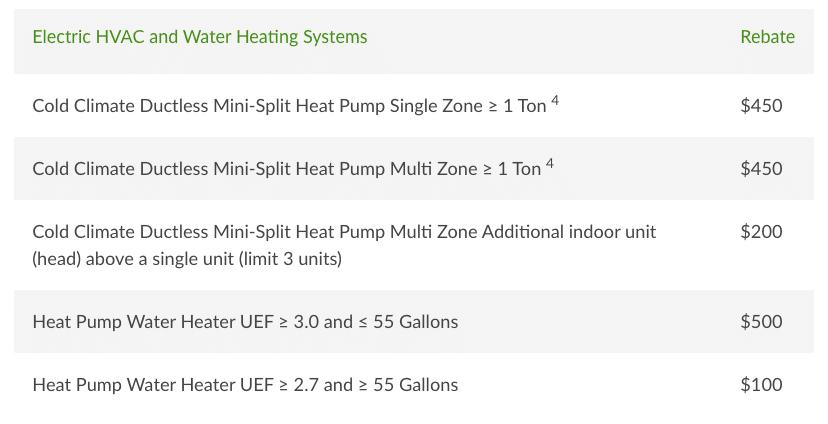 NYSEG HVAC INcentives