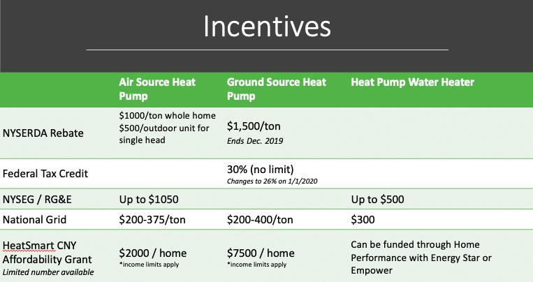 NYSERDA, NYSEG & National Grid Rebates on Cold Climate Air Source Heat Pumps