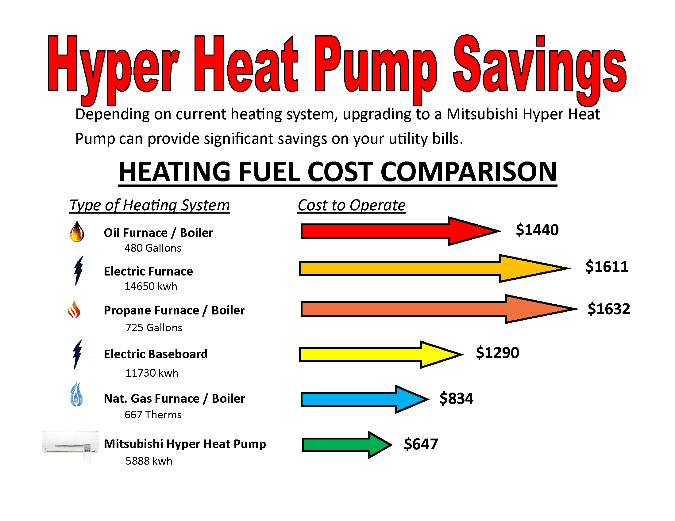 Mitsubishi Hyper Heating System Costs Graph