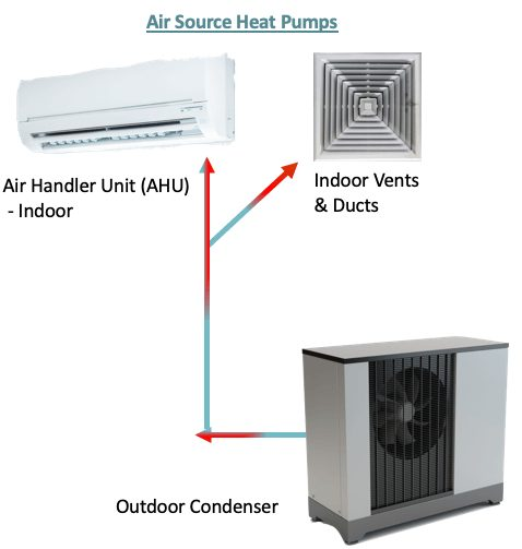 air source heat pump in a house