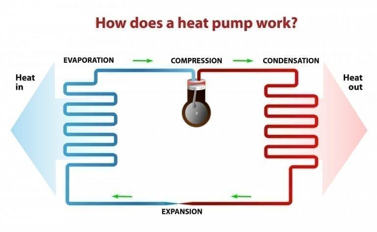 How Do Heat Pump Works?